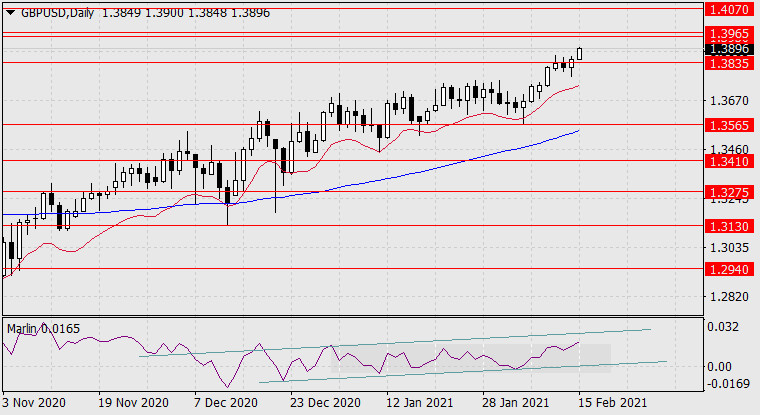 Прогноз по GBP/USD на 15 февраля 2021 года