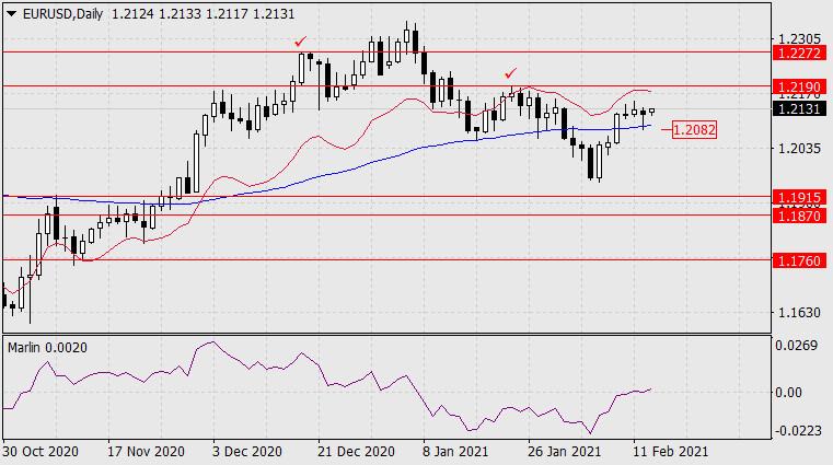 Прогноз по EUR/USD на 15 февраля 2021 года