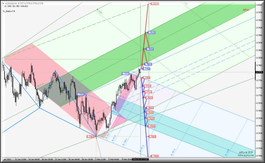 H4 - Сырьевые валюты AUD/USD & USD/CAD & NZD/USD