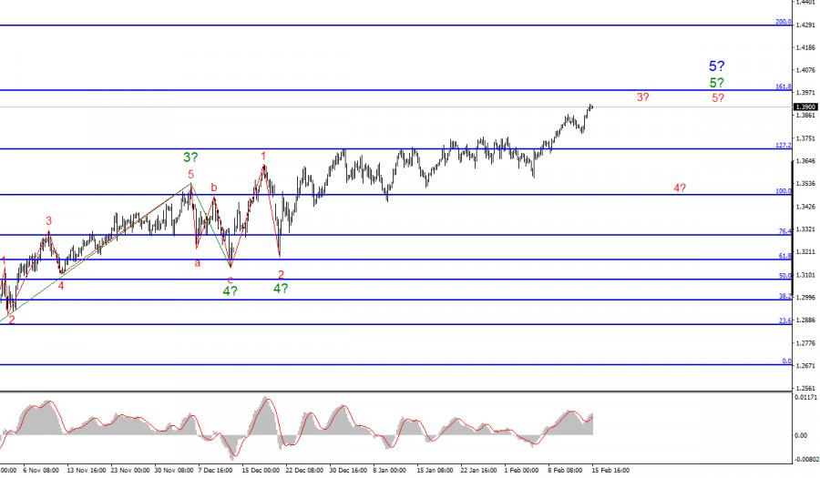 Анализ GBP/USD. 15 февраля