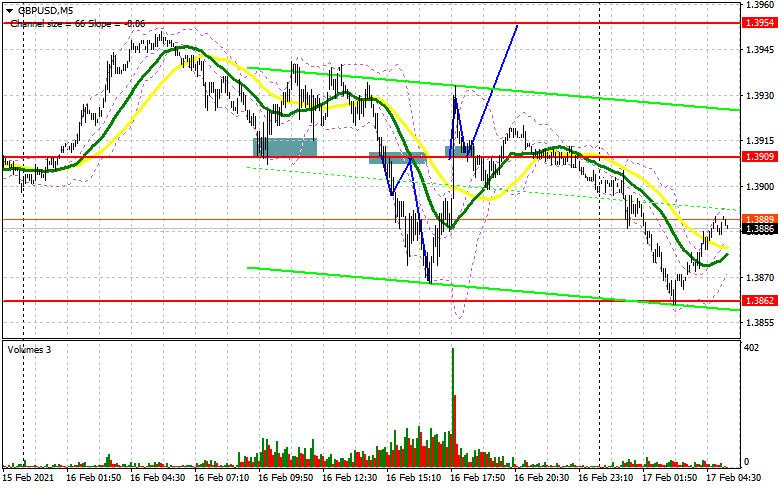 GBP/USD: план на европейскую сессию 17 февраля. Commitment of Traders COT отчеты (разбор вчерашних сделок)