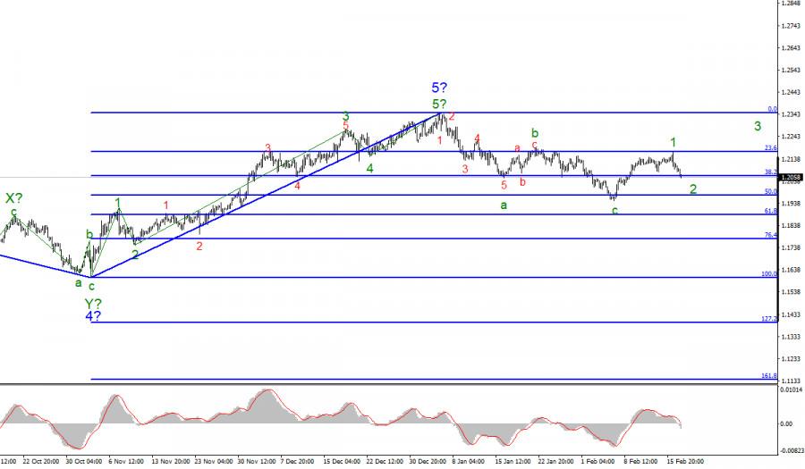 Анализ EUR/USD 17 февраля
