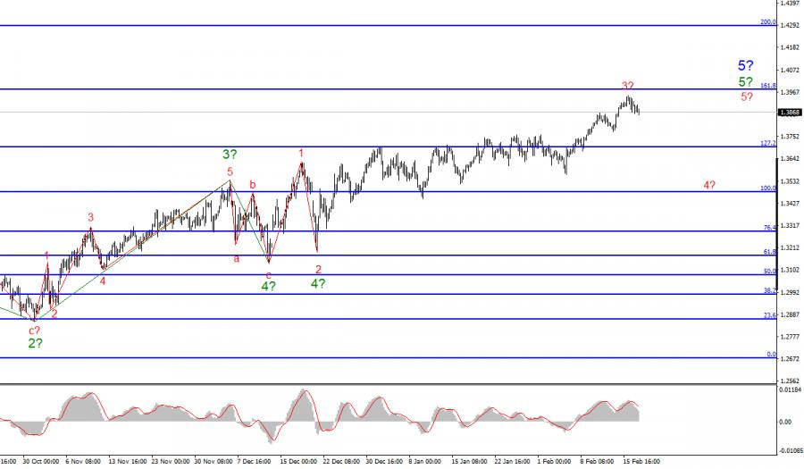 Анализ GBP/USD. 17 февраля