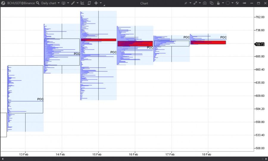 Прогноз по BCHUSD на 18.02.21 – BUY SELL. Результат за месяц +4