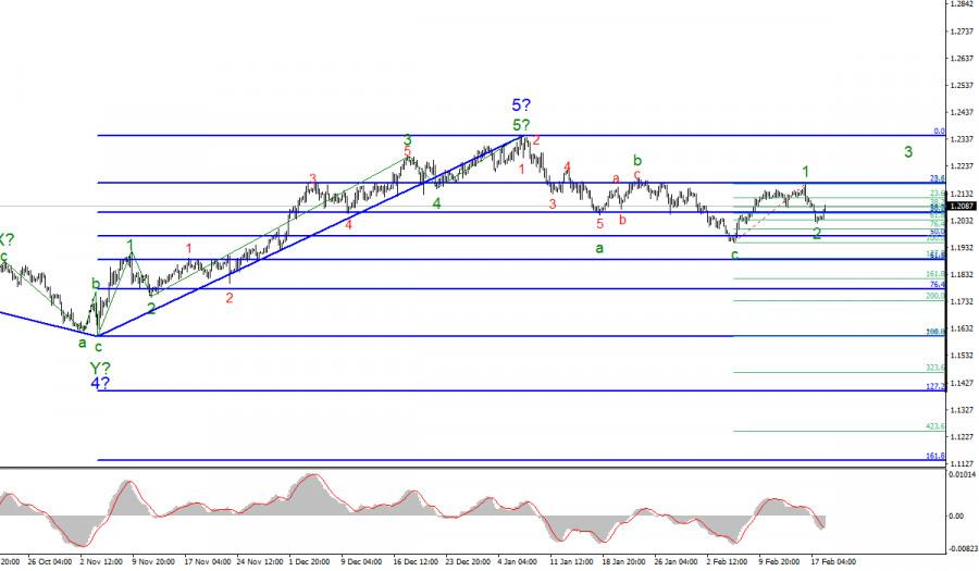 Анализ EUR/USD 18 февраля. Протокол ФРС не поддержал спрос на американскую валюту.