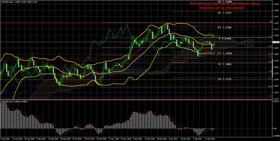 Торговый план по паре EUR/USD на неделю 22–26 февраля. Новый отчет COT (Commitments of Traders)