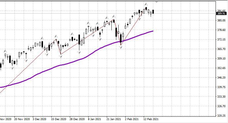 Российский рынок открылся снижением -0.4% в полувыходной день 20