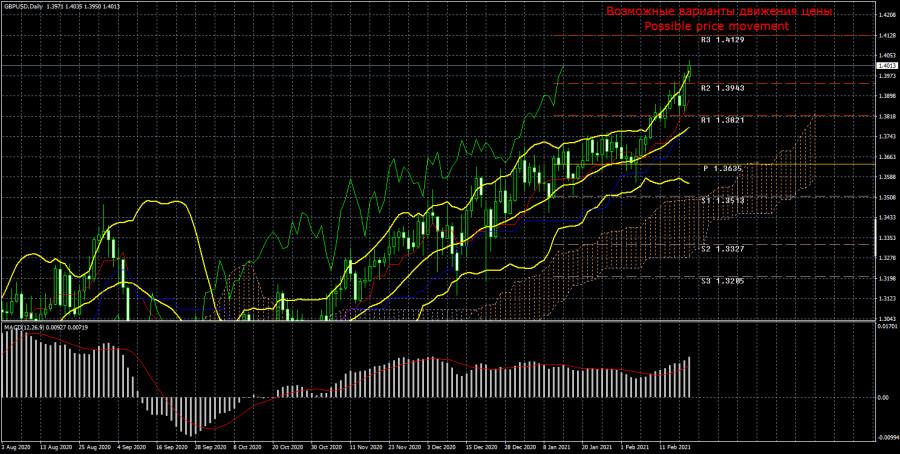 Торговый план по паре GBP/USD на неделю 22–26 февраля. Новый отчет COT (Commitments of Traders)