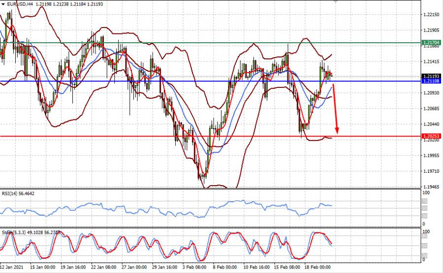 Рынки ждут, какой объем финансовой поддержки одобрит Конгресс США (ожидаем ограниченного коррекционного снижения пар EURUSD