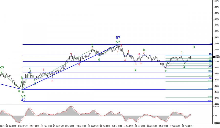 Анализ EUR/USD 22 февраля. Рынки будут стремится двигать инструмента дальше вверх на этой неделе.