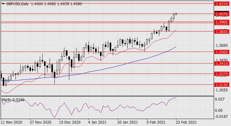 Прогноз по GBP/USD на 23 февраля 2021 года