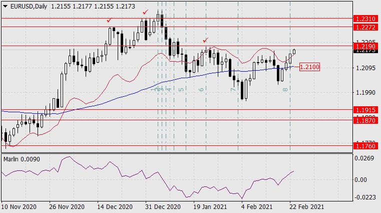Прогноз по EUR/USD на 23 февраля 2021 года