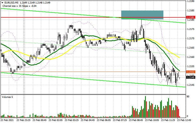 EUR/USD: план на американскую сессию 23 февраля (разбор утренних сделок)