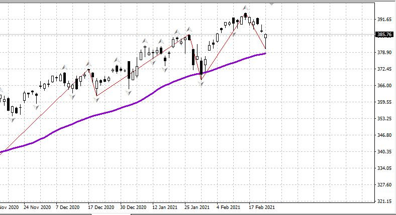 Рынки настроены позитивно после выступления главы ФРС 23