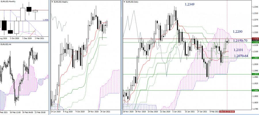 EUR/USD и GBP/USD 24 февраля – рекомендации технического анализа