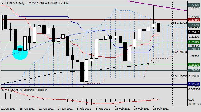 Анализ и прогноз по EUR/USD на 26 февраля 2021 года
