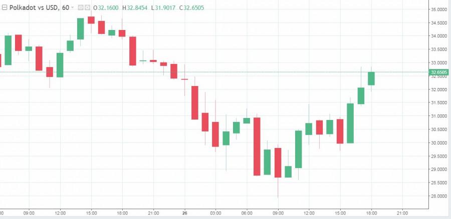 Дубайский инвестфонд решил сделать ставку на альткоины: отдаст ли биткоин пальму первенства