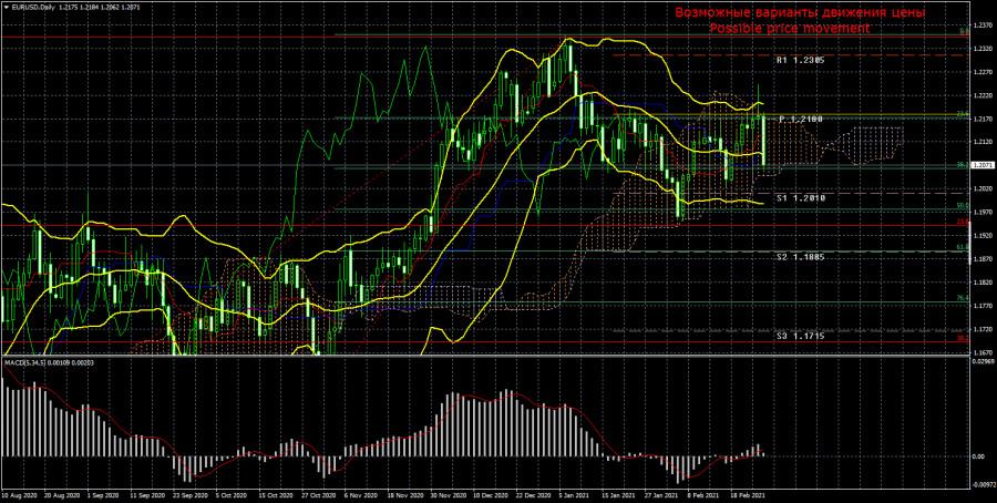 Торговый план по паре EUR/USD на неделю 1 – 5 марта. Новый отчет COT (Commitments of Traders)