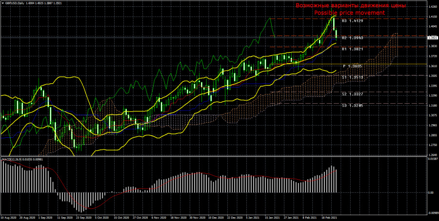 Торговый план по паре GBP/USD на неделю 1 – 5 марта. Новый отчет COT (Commitments of Traders)