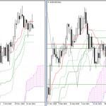 EUR/USD и GBP/USD 1 марта – рекомендации технического анализа