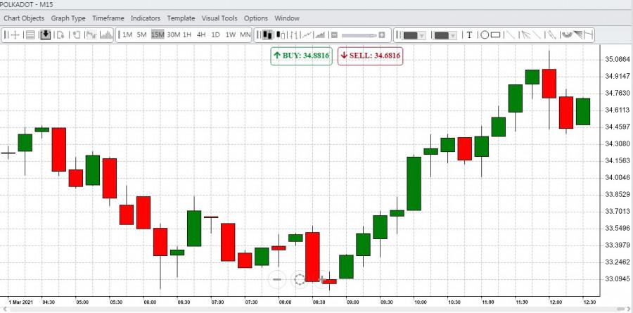 Дубайская компания D7 создала фонд для поддержки альткоинов: стоит ли нервничать биткоину