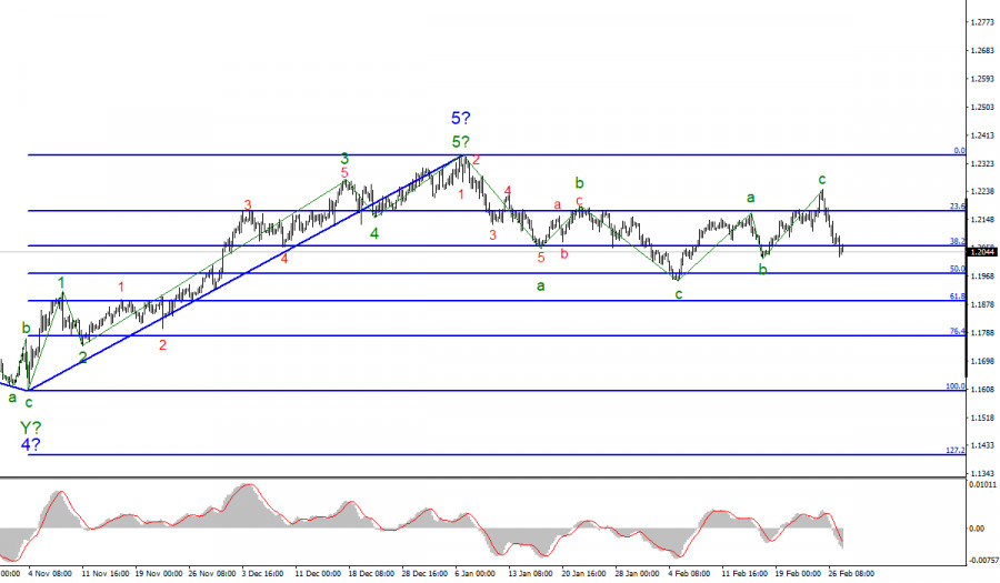 Анализ EUR/USD. 1 марта. Конгресс США принял новый пакет помощи, но рынки больше интересуются волнами.