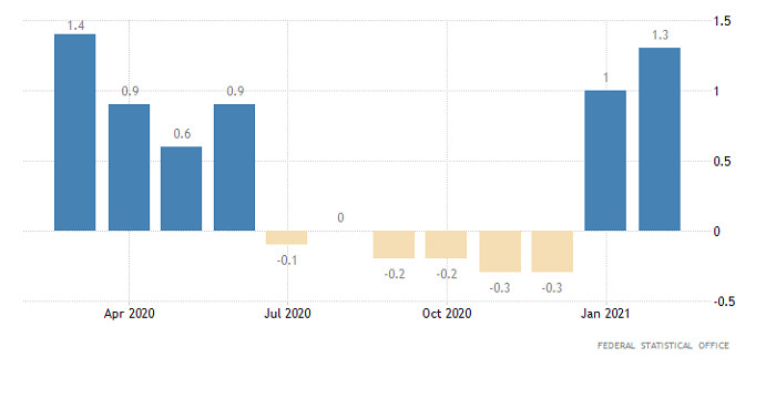 Горящий прогноз по EUR/USD от 02.03