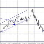 EUR/USD. 2 марта. Отчет COT. Инерционный рост доллара или начало нового масштабного роста американской валюты?