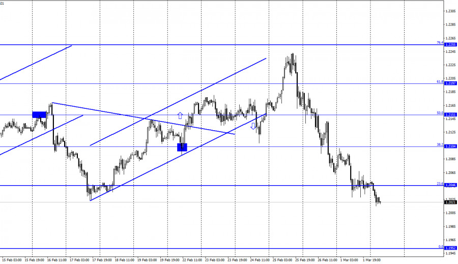 EUR/USD. 2 марта. Отчет COT
