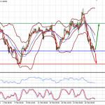 Рынки ждут на этой неделе выступления Пауэлла и обновленных данных по занятости в США (ожидаем возобновления снижения пары