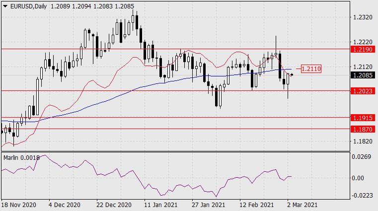 Прогноз по EUR/USD на 3 марта 2021 года