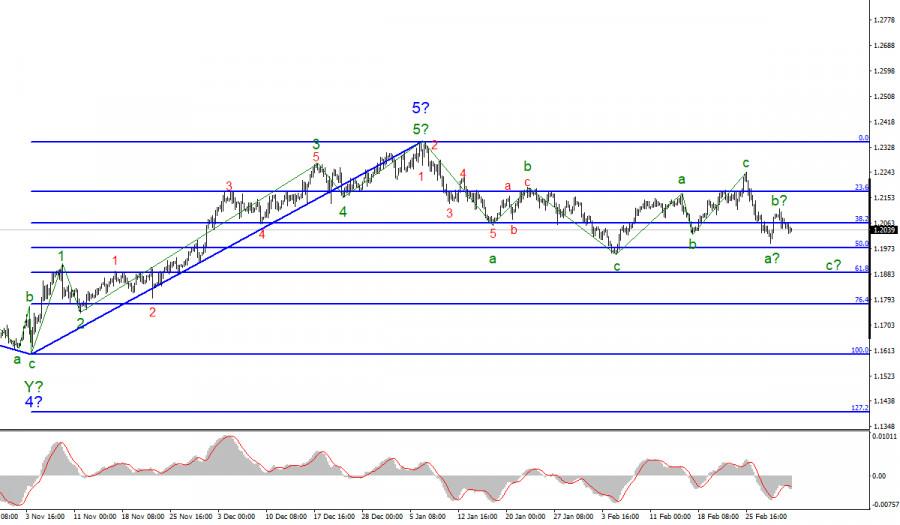 Анализ EUR/USD. 4 марта. Провальные розничные продажи в Евросоюзе вызвали падение спрос на евровалюту.