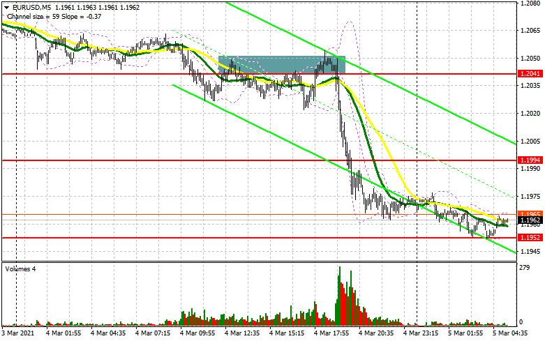 EUR/USD: план на европейскую сессию 5 марта. Commitment of Traders COT отчеты (разбор вчерашних сделок). Евро продолжил падение.
