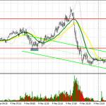 GBP/USD: план на европейскую сессию 5 марта. Commitment of Traders COT отчеты (разбор вчерашних сделок). Фунт обвалился против