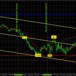 Прогноз и торговые сигналы по GBP/USD на 8 марта. Детальный разбор вчерашних рекомендаций и движения пары в течение дня.