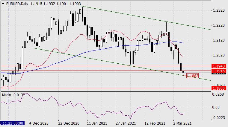 Прогноз по EUR/USD на 8 марта 2021 года