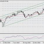 Покупки и продажи на фондовом рынке 8-го марта
