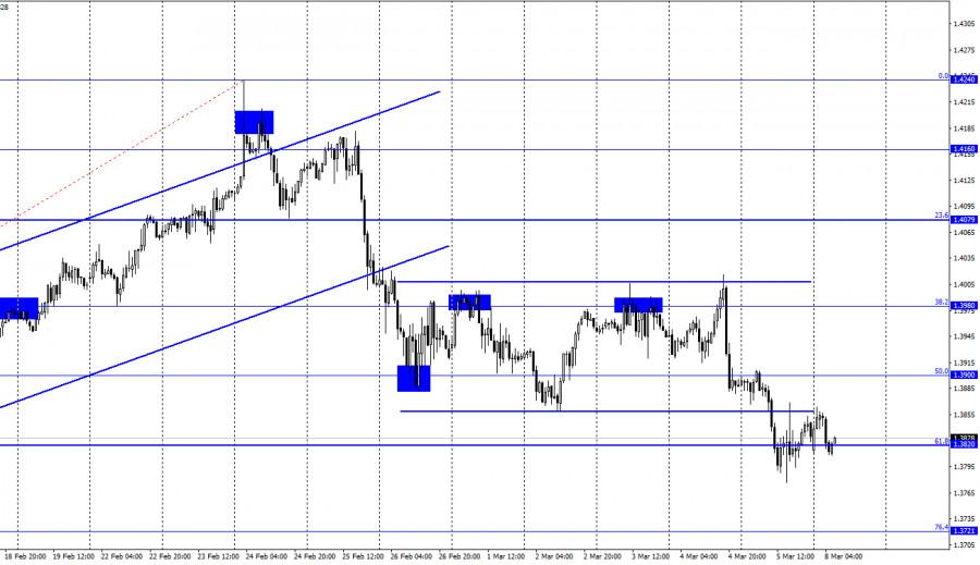 GBP/USD. 8 марта. Отчет COT