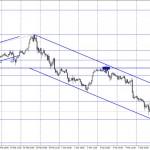 EUR/USD. 8 марта. Отчет COT. Экономическая статистика из Америки добивает европейскую валюту