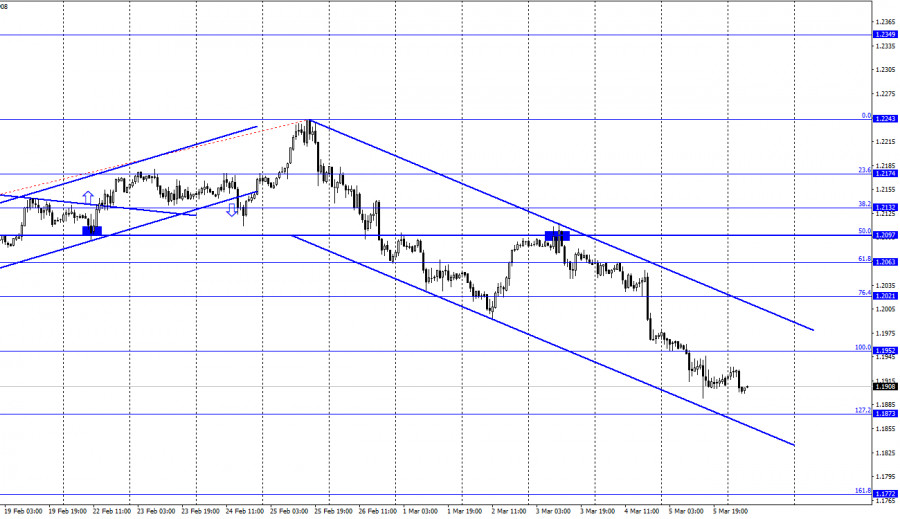 EUR/USD. 8 марта. Отчет COT