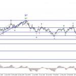 Анализ EUR/USD. 8 марта. Евровалюта готовится к новой восходящей волне?