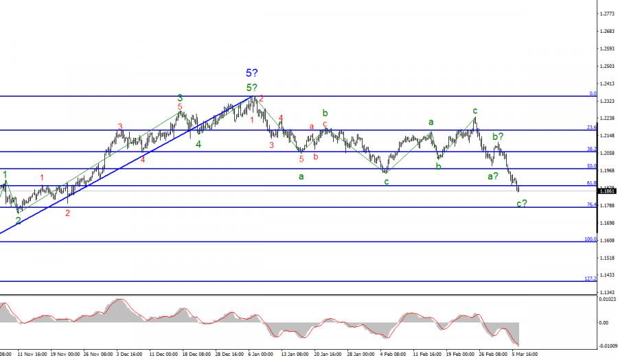 Анализ EUR/USD. 8 марта