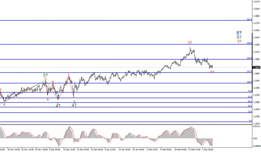 Анализ GBP/USD. 8 марта