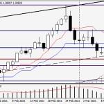 Анализ и прогноз по GBP/USD на 9 марта 2021 года