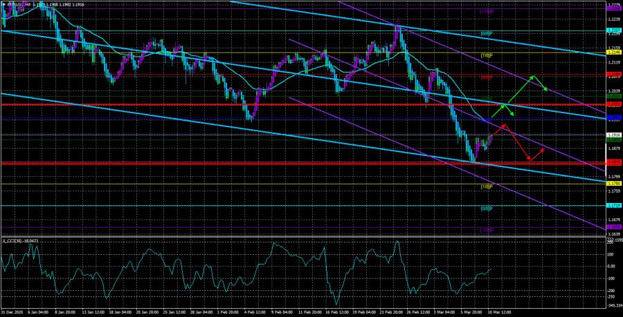 Обзор пары EUR/USD. 11 марта