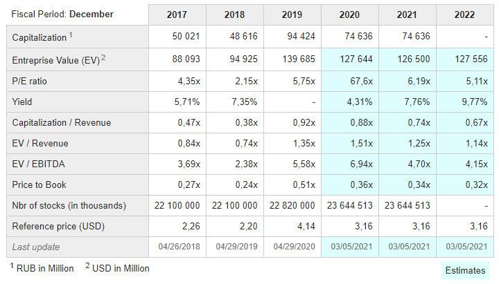Анализ акций компании Газпром - GAZPROM (GAZP)