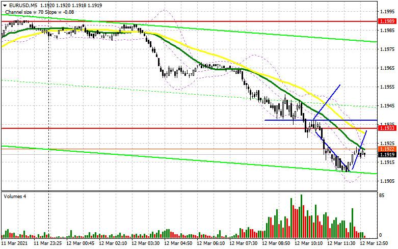EUR/USD: план на американскую сессию 12 марта (разбор утренних сделок). После небольшой паузы давление на евро возвращается.
