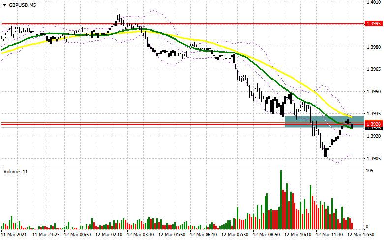 GBP/USD: план на американскую сессию 12 марта (разбор утренних сделок)