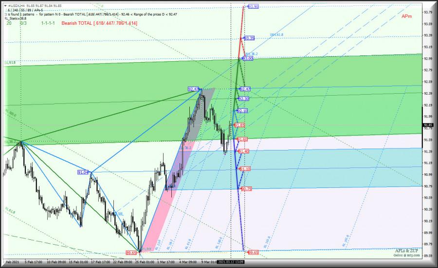 H4 - Основные валютные инструменты - EUR/USD & GBP/USD & USD/JPY и US Dollar Index
