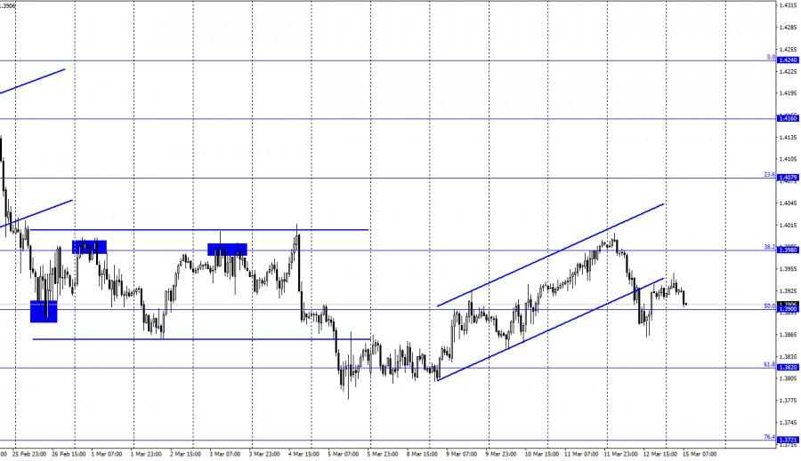 GBP/USD. 15 марта. Отчет COT